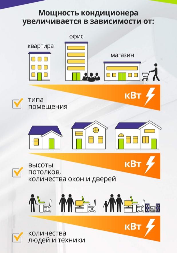 Какой кондиционер стоит купить для дома и офиса?